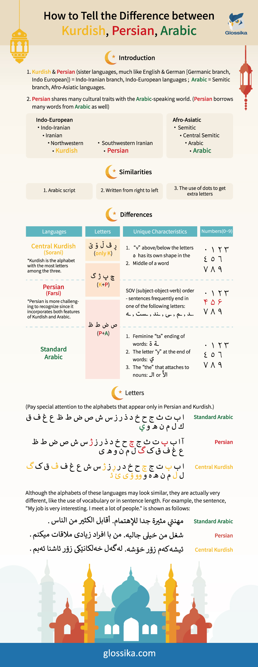 How to Tell the Difference between Arabic, Persian, Kurdish